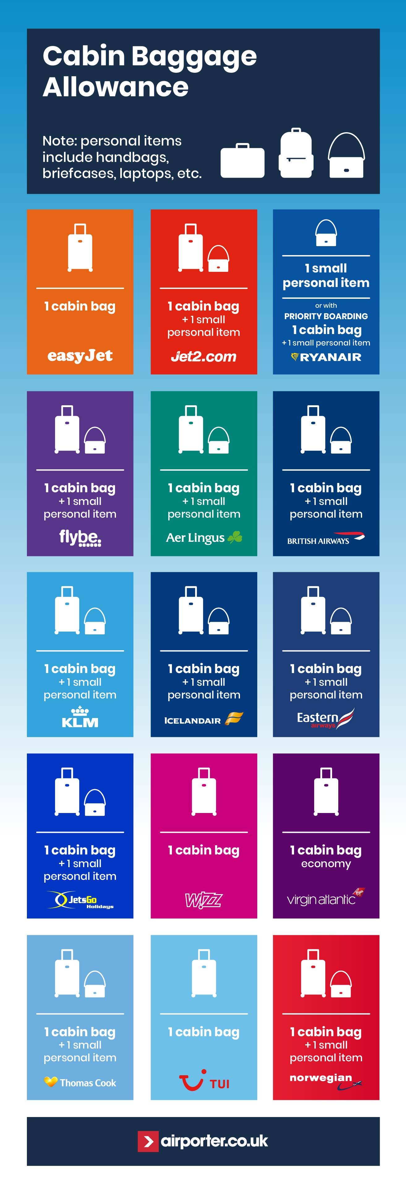 Cabin baggage allowance guide for Belfast Airport airlines